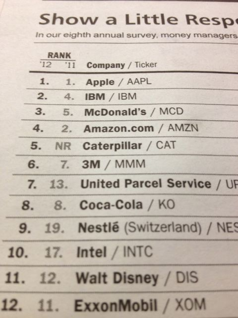 Barron's most respected companies 2012