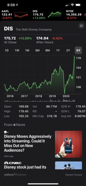 Screenshot of Disney's five year stock price history